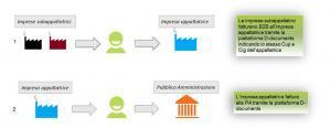 Fatturazione elettronica: estensione a subappaltatori e subcontraenti per la Pubblica Amministrazione