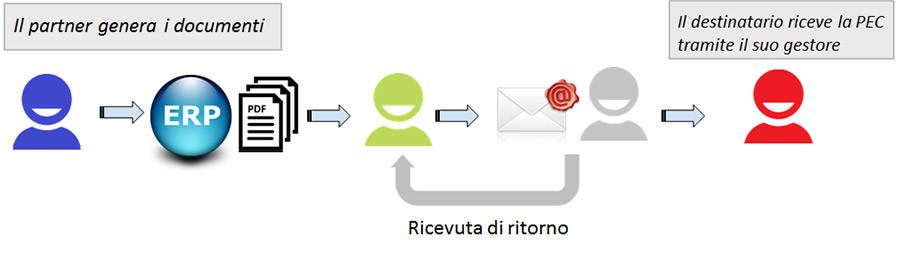 Modalità 2: Invio PEC con D-documents