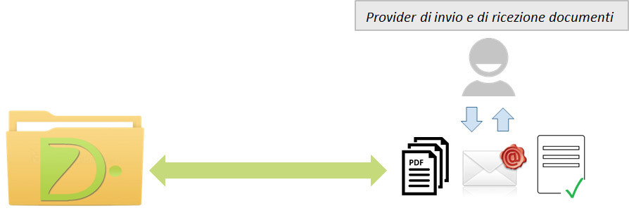 Archiviazione PEC di altri Provider