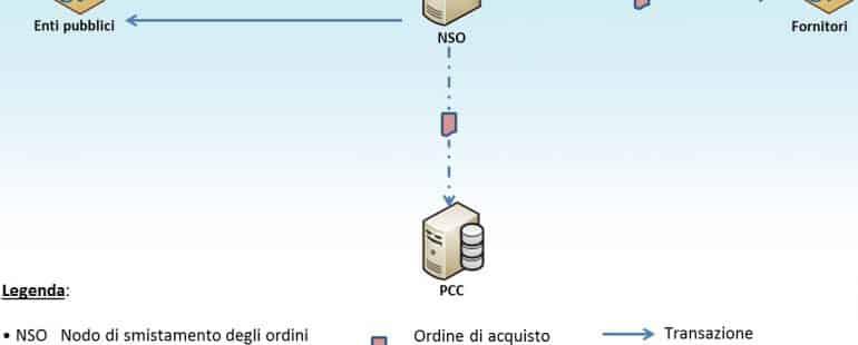 NSO fattura elettronica